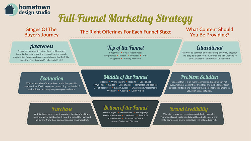 full funnel marketing strategy