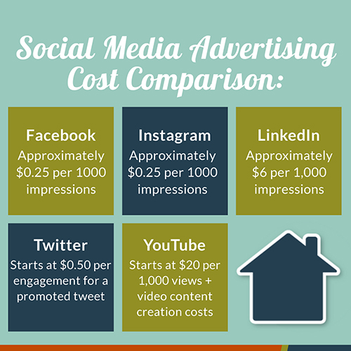 How Much Do Companies Charge for Social Media Marketing